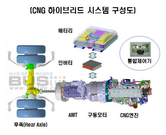 lai cấu hình xe buýt [Blue City] hệ thống CNG là